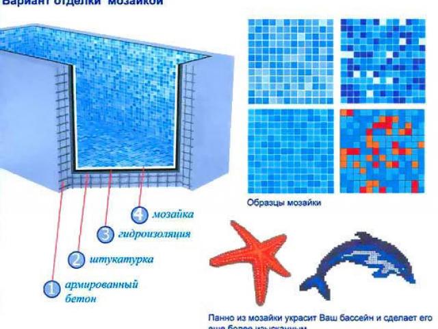 Плитка и аксессуары для отделки бассейна